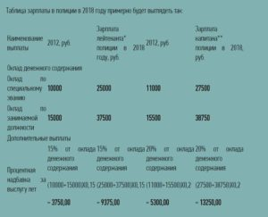 Форум сокращения и зарплаты в мвд в 2018 году
