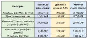 Размер доплаты инвалидам 3 группы к пенсии по старости