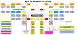 Степень родства по наследству таблица