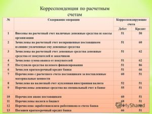 Зачислен краткосрочный кредит банка по ордеру проводка