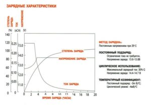 Как меняется сила тока при зарядке аккумулятора