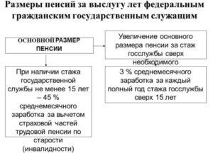 Пример расчета пенсии государственного гражданского служащего санкт петербурга