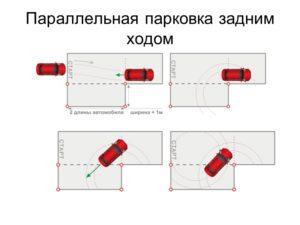 Техника выполнения упражнения параллельная парковка автодром