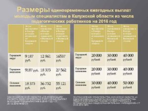 Доплаты молодым специалистам педагогам в москве 2018
