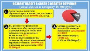 Какие документы нужны для возврата 13 процентов с оплаты за учебу