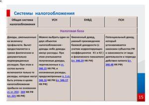 Система налогообложения при сдаче строительного оборудования в аренду