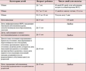 Ограничения по больничному листу в 2017 году днях