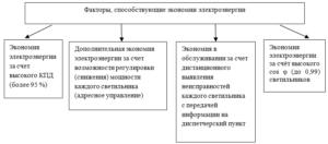 Распоряжение об экономии электроэнергии на предприятии образец