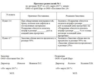 Срок направления протокола разногласий к контракту по 44 фз