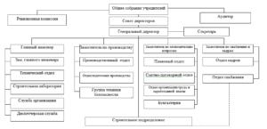 Структурная схема строительной организации образец