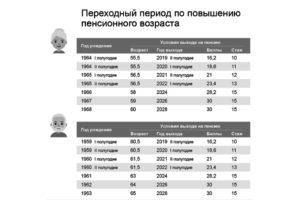 Повышение пенсионного возраста военнослужащим переходный период