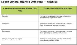 Оплата ндфл с премии в 2018 году