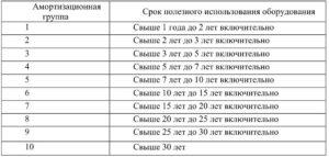 Кондиционер бытовой окоф амортизационная группа 2018