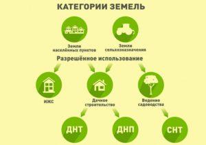 Земли сельхозназначения виды разрешенного использования 2018 строительство