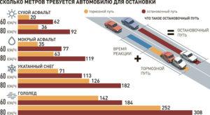 Какая должна быть дистанция между автомобилями при движении по пдд