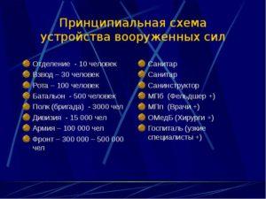 Полк это сколько человек в россии