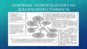 Ндс при продаже земельного участка юридическим лицом 2017