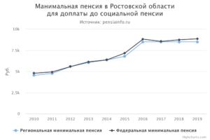 Минимальный размер пенсии в ростовской области