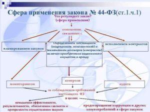 Практика применения п 5 ст 34 44 фз