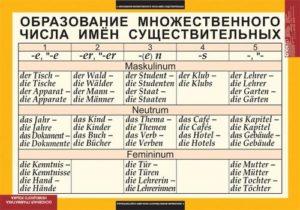 Немецкие фамилии множественное число
