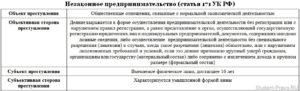 Решение судов по ч 1 ст 171 3 ук рф
