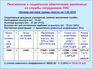 Калькулятор расчета пенсии сотрудника уис в 2017 году