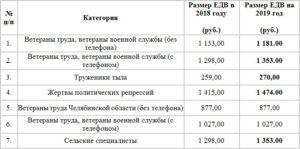 Размер едв ветеранам труда в московской области 2017 году
