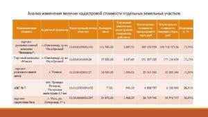 Как узнать удельный показатель кадастровой стоимости земельного участка