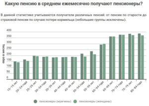 Какие пенсии в эстонии