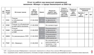 Отчет отдела кадров о проделанной работе за день
