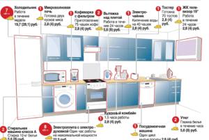 Как уменьшить потребление электроэнергии в квартире