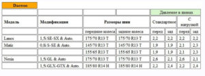 Сколько качать давление в шинах грузовых автомобилей таблица