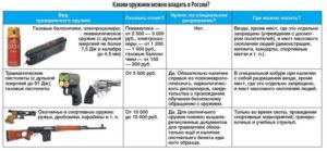 Как получить разрешение на холодное оружие в россии