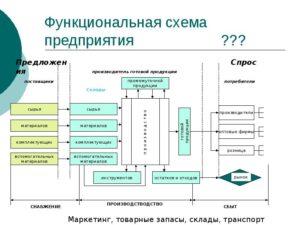 Положение о складе сырья и материалов