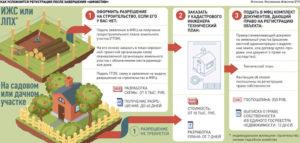 Нужно ли регистрировать дачный домик на садовом участке