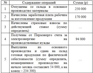 Начислена заработная плата рабочим по производству продукции проводка