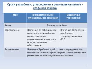 Сроки опубликования плана закупок на 2018 год в еис по 44 фз