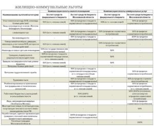 Какие льготы на коммунальные услуги для ветеранов труда ростовской области