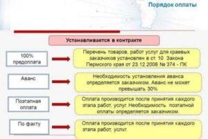 Аванс по государственному контракту 44 фз