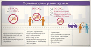 Сколько будет штраф за езду в пьяном виде без прав несовершеннолетних