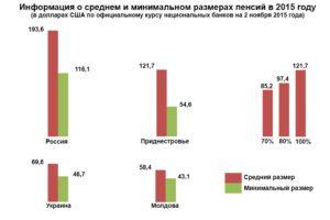 Минимальный размер пенсии в молдове