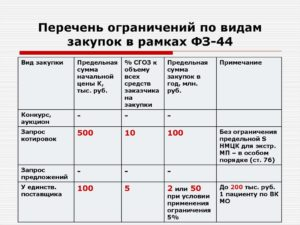Виды закупок по 44 фз таблица
