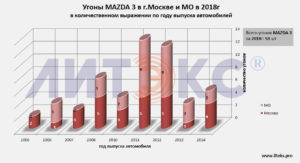 Статистика угонов 2017 спб