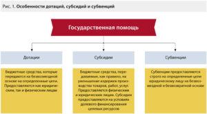 Субсидия и субвенция отличия в бюджетном кодексе