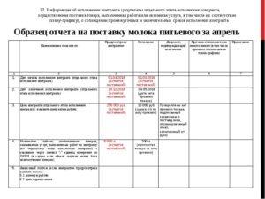 Не разместили отчет об исполнении контракта по 44 фз какой штраф