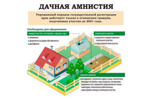 Оформление земли в собственность частный дом 2018 год