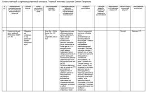 Пример сведений об организации производственного контроля