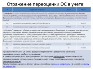 Переоценка основных средств проводки с примерами