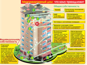 Порча общего имущества в многоквартирном доме