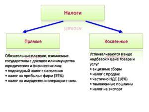 Налог на прибыль это какой налог косвенный или прямой